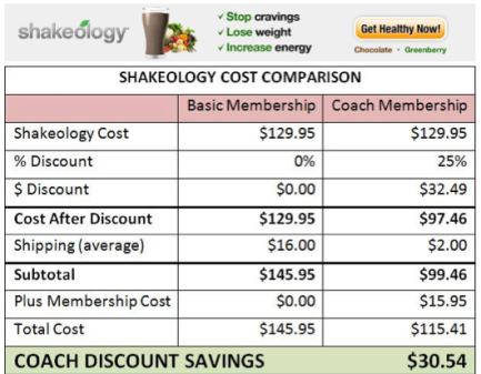 are you paying too much for shakeology am i discount coach fitness expert how it works